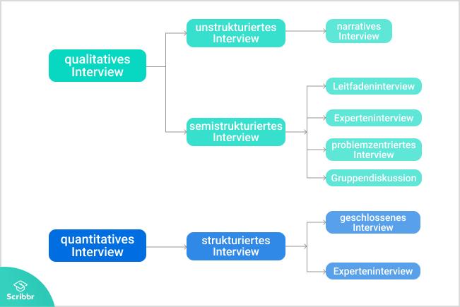 Interviewformen-scribbr