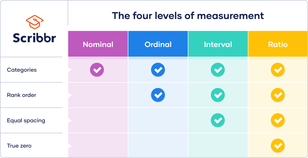 The 4 levels of measurement: nominal, ordinal, interval, and ratio