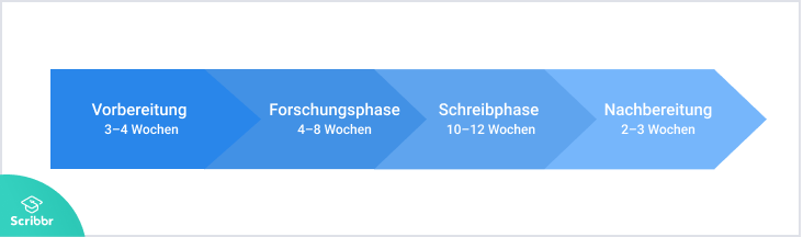 masterthesis-phasen-scribbr