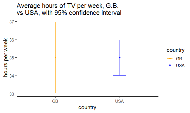 The mean and 95% confidence interval around the mean for the average hours of television watched.
