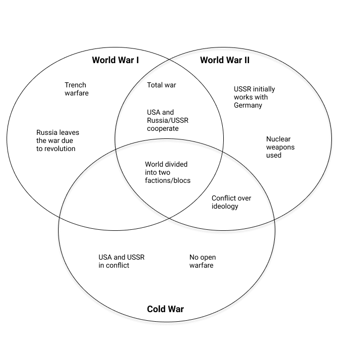 A Venn diagram showing the similarities and differences between World War I, World War II, and the Cold War.