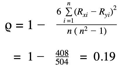 zusammenhangsmasse-spearmans-rho-berechnen-scribbr