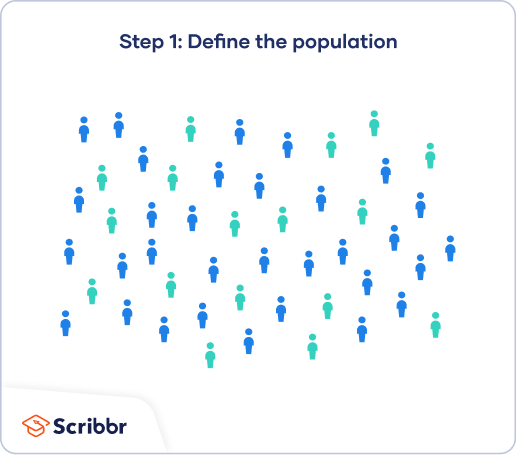 The first step of cluster sampling is to define the population you're interested in studying.