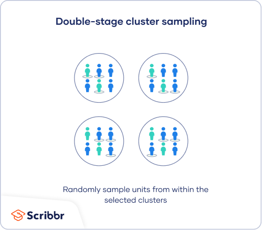 In double-stage cluster sampling, you randomly select units from within your selected clusters.