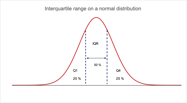 The interquartile range on a normal distribution
