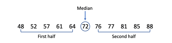 Finding the median and dividing the data set into two halves