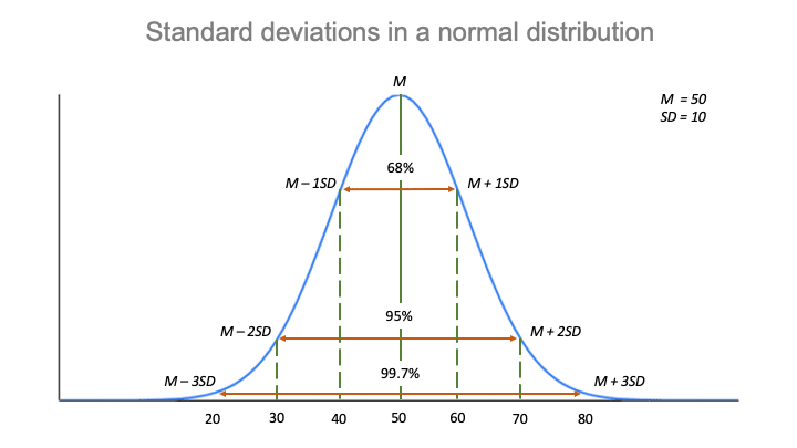 A graph showing the empirical rule for normal distributions.