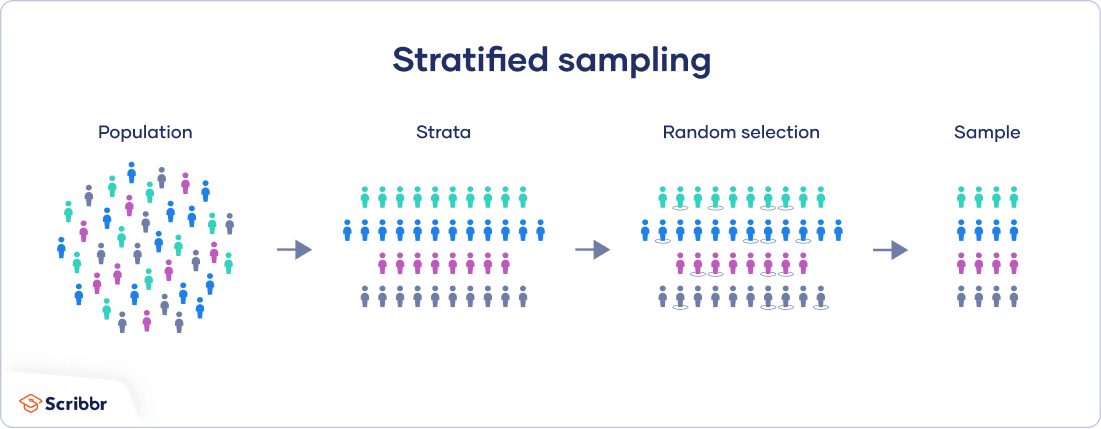 The procedure of stratified sampling.