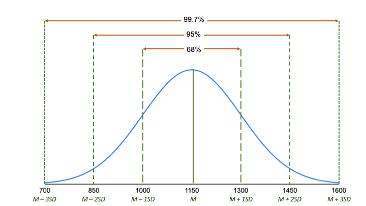 The empirical rule in normal distributions