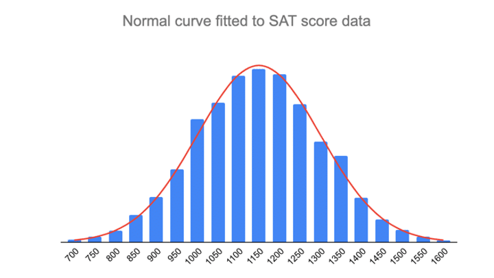 A normal curve fitted to a normal distribution of SAT scores