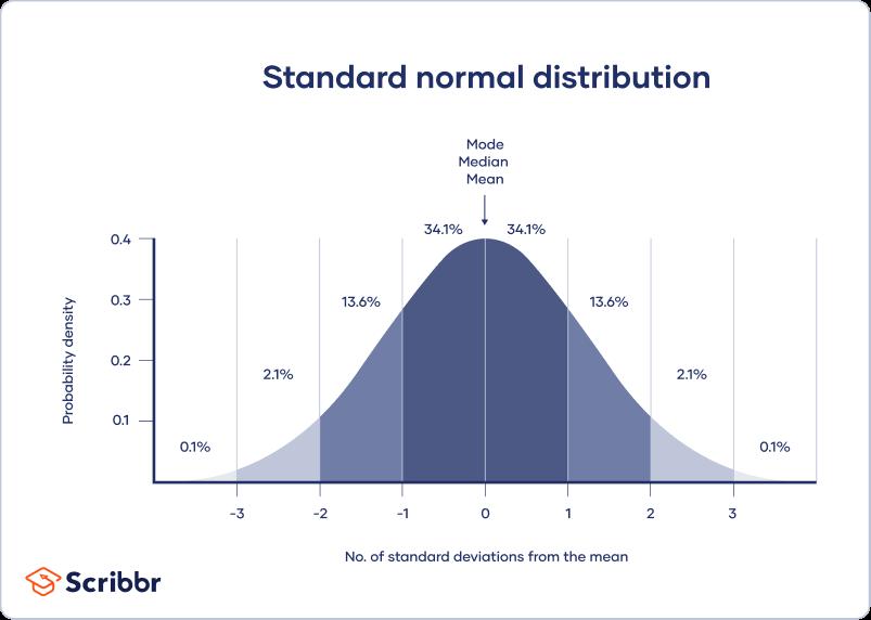平均值,中值,模式和正态分布中的标准偏差
