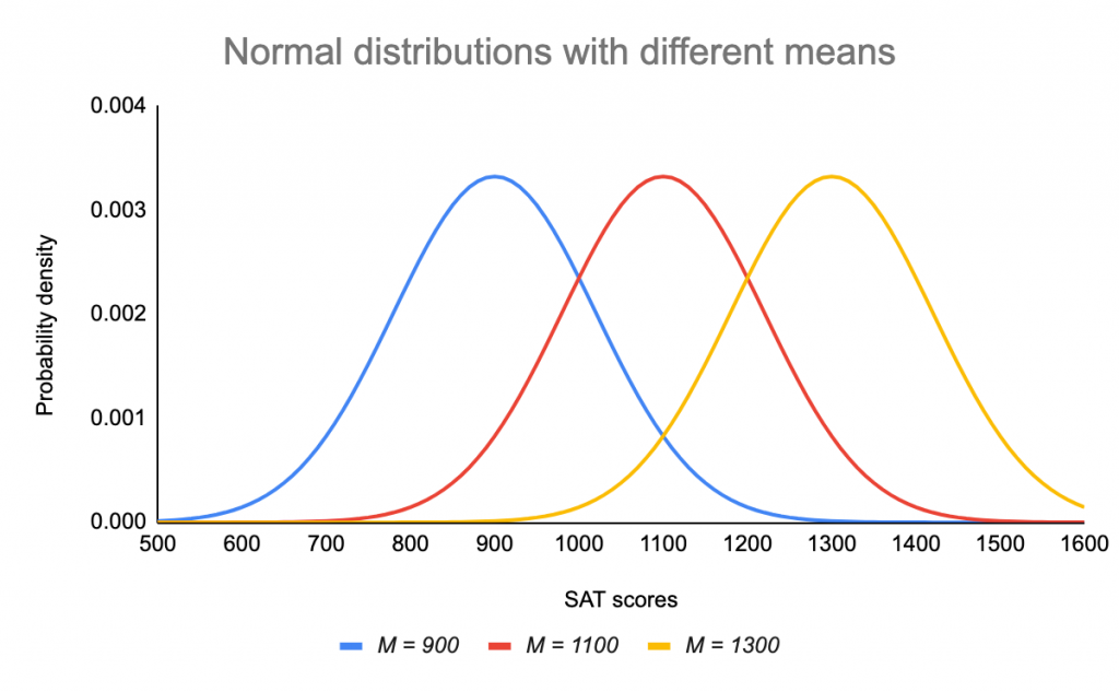 Normal distributions with different means