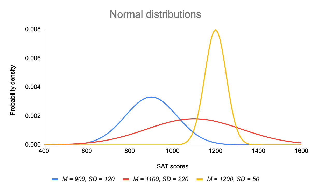Normal distributions with different means and SDs