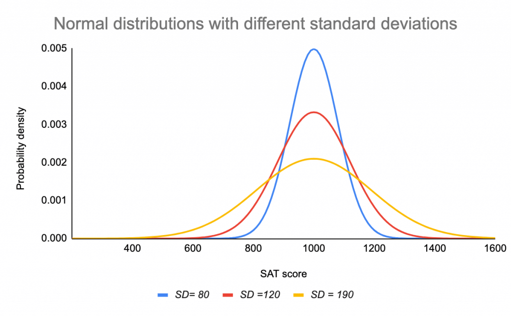 Normal distributions with different standard deviations