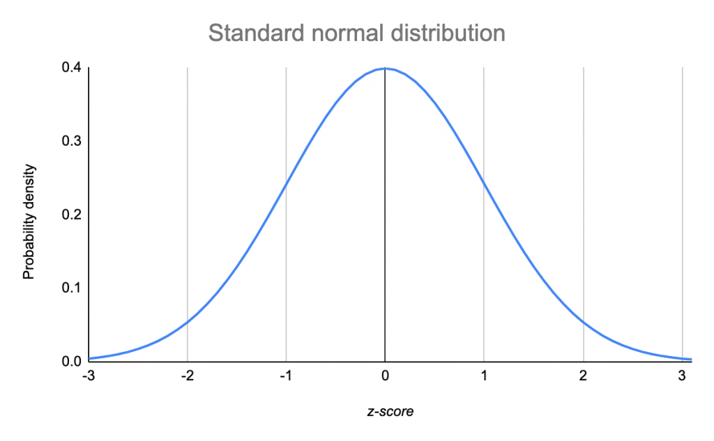 The standard normal distribution has a mean of 0 and a standard deviation of 1.