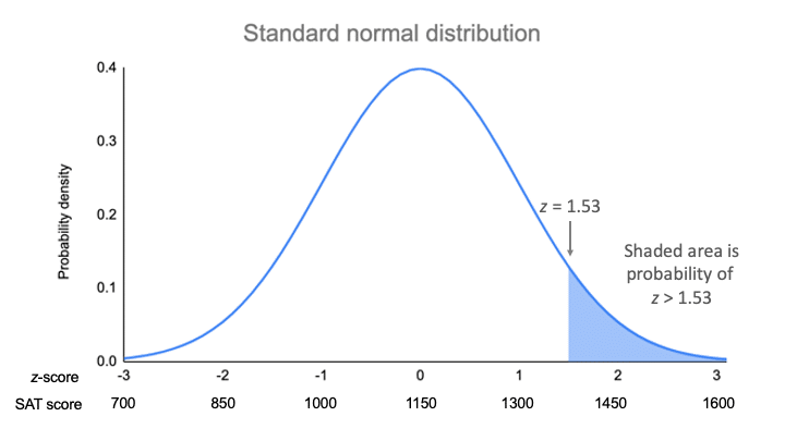 Finding probability using the z-distribution