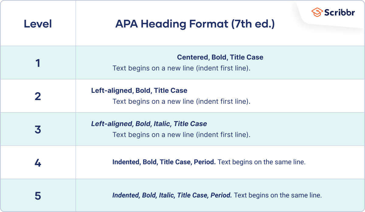 APA headings (7th edition)
