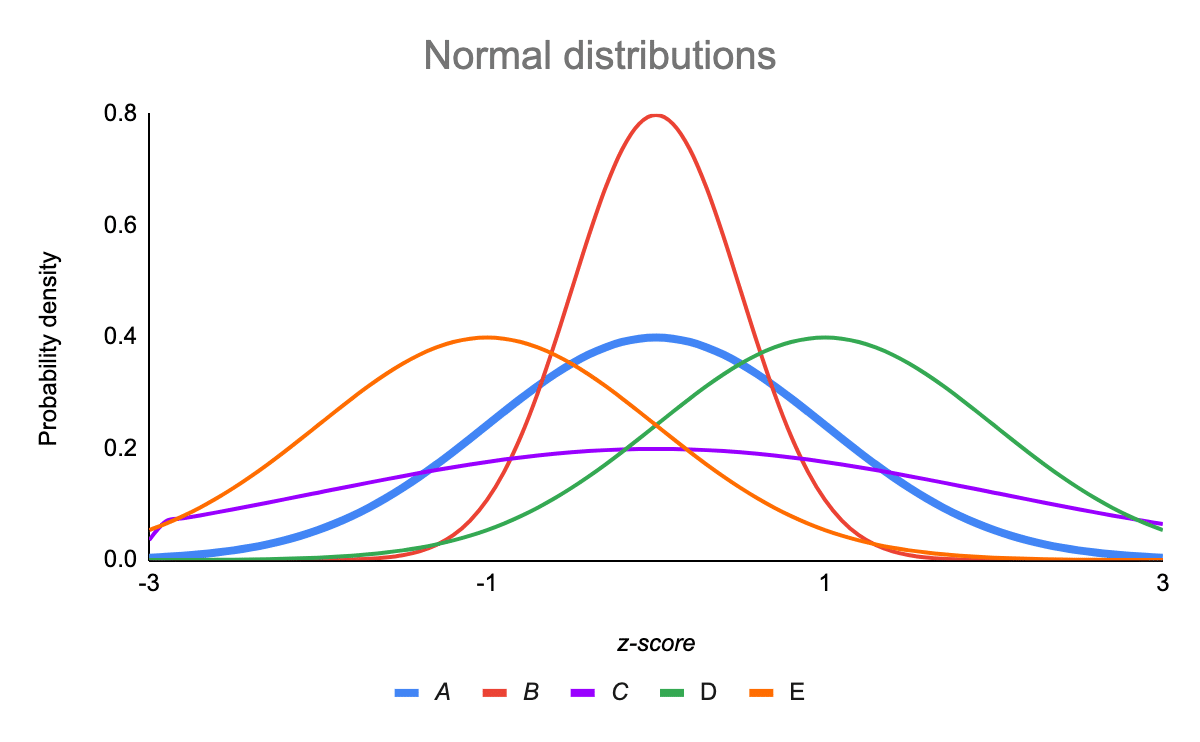 The standard normal distribution compared with other normal distributions on a graph