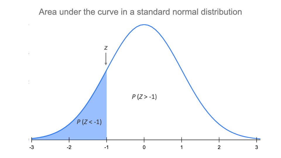 The area under the curve in a standard normal distribution tells you the probability of values occurring.