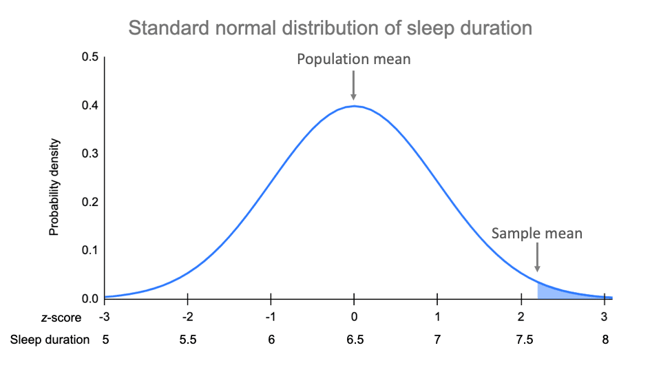 Example of comparing population and sample means using a z-distribution.