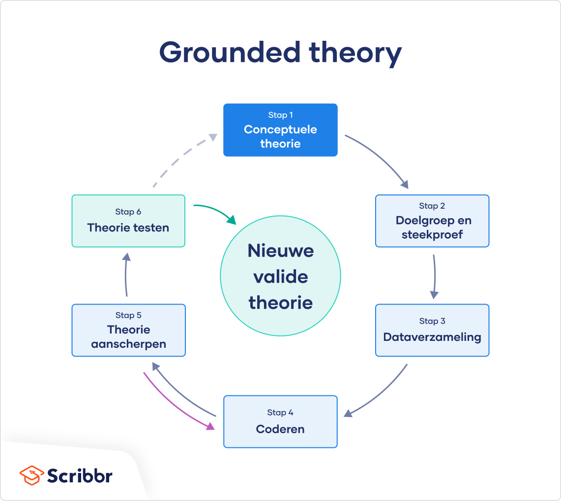 Grounded Theory stappenplan