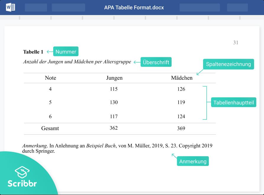 APA-Tabelle-Format-Scribbr