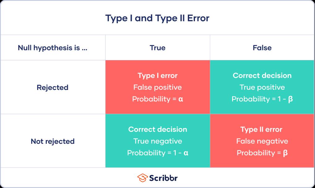 Type I and Type II error in statistics
