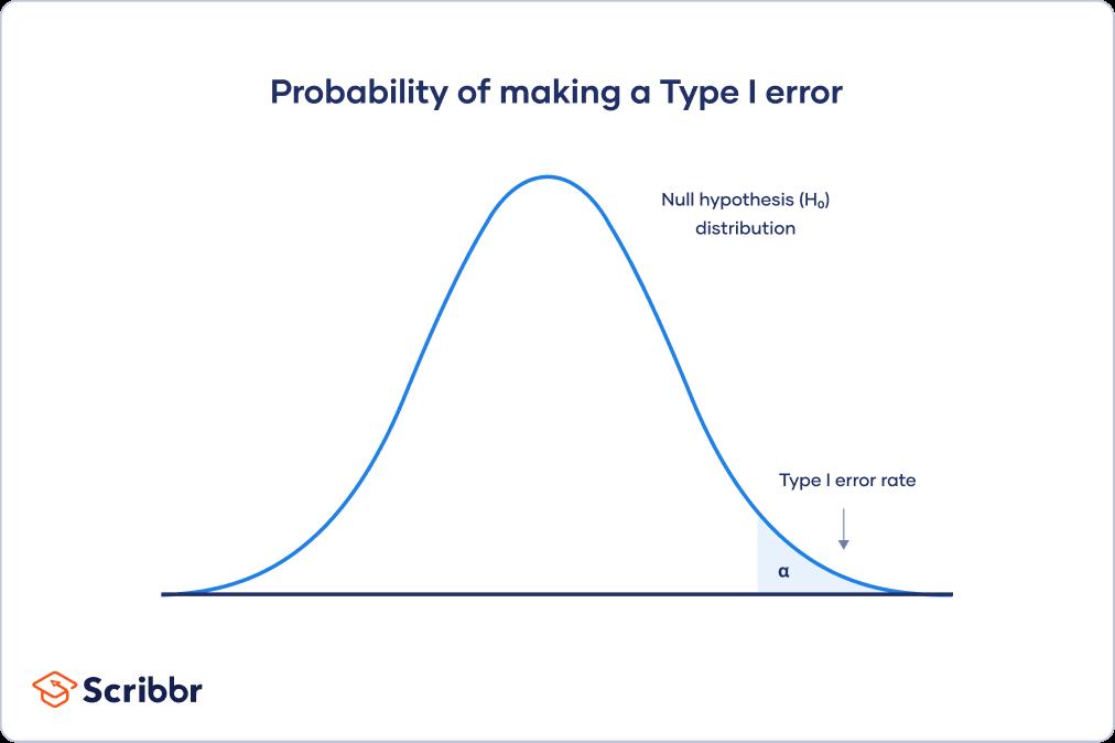 Type I error rate