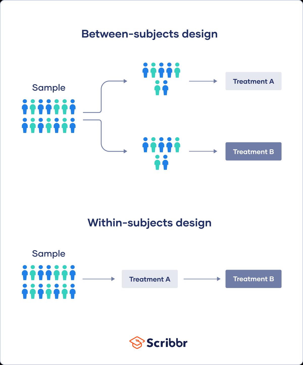 Between subjects design