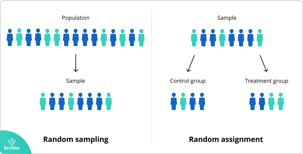 Random sample vs random assignment