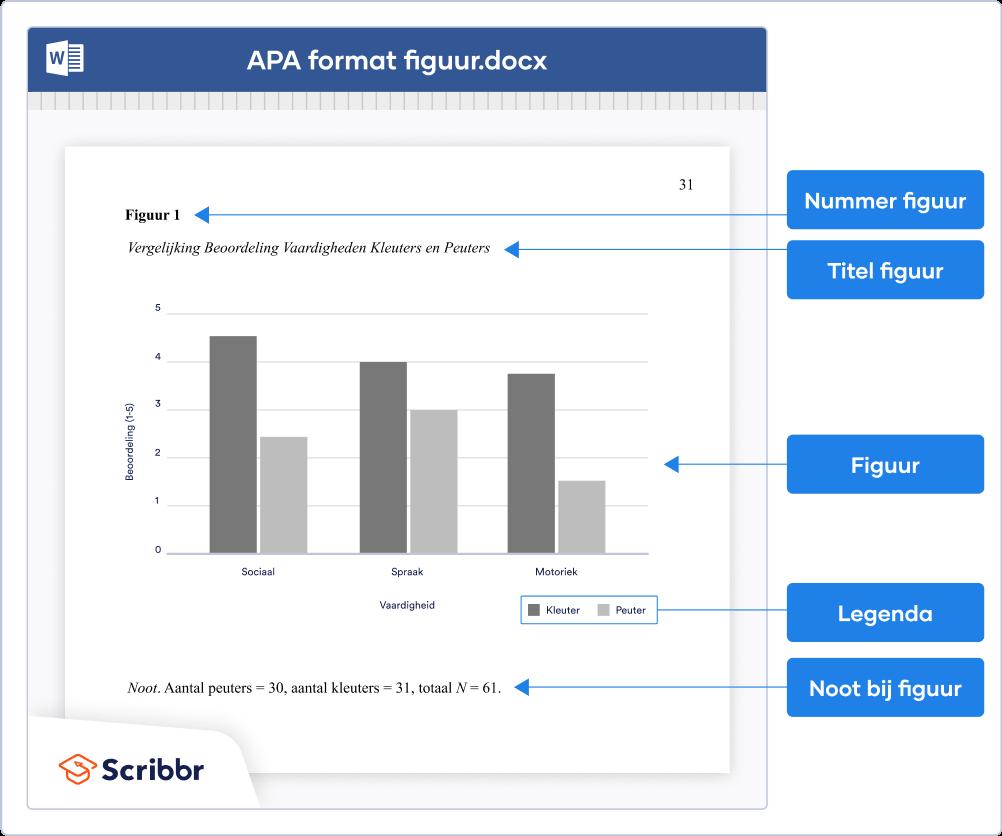 APA-format figuur (7de editie)