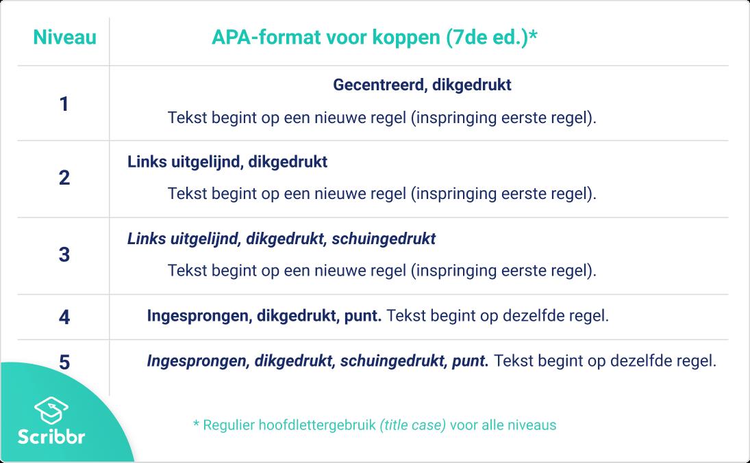 APA Kopniveaus (7de editie)