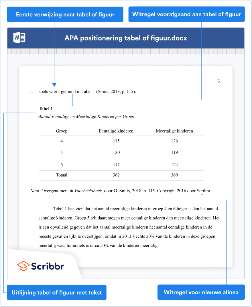 APA tabel positie (7de editie)