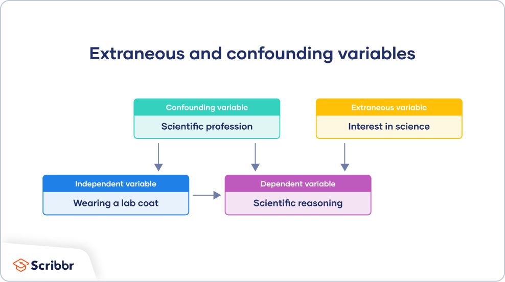 Example of extraneous vs confounding variables