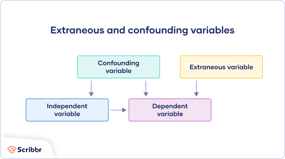 Extraneous vs confounding variables