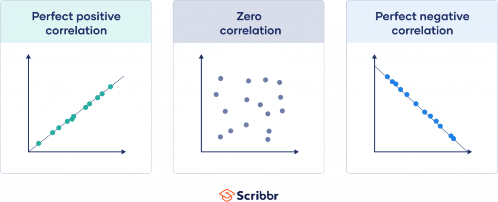 Graphs visualizing perfect positive, zero, and perfect negative correlations