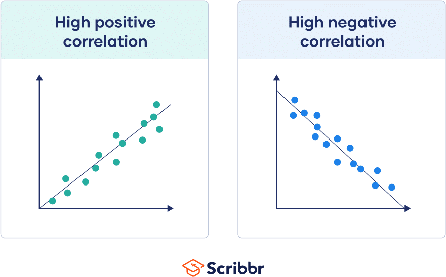 High positive and high negative correlation, where all dots lie close to the line