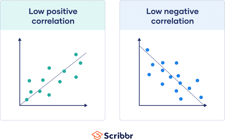 Low positive and low negative correlation, with dots scattered widely around the line