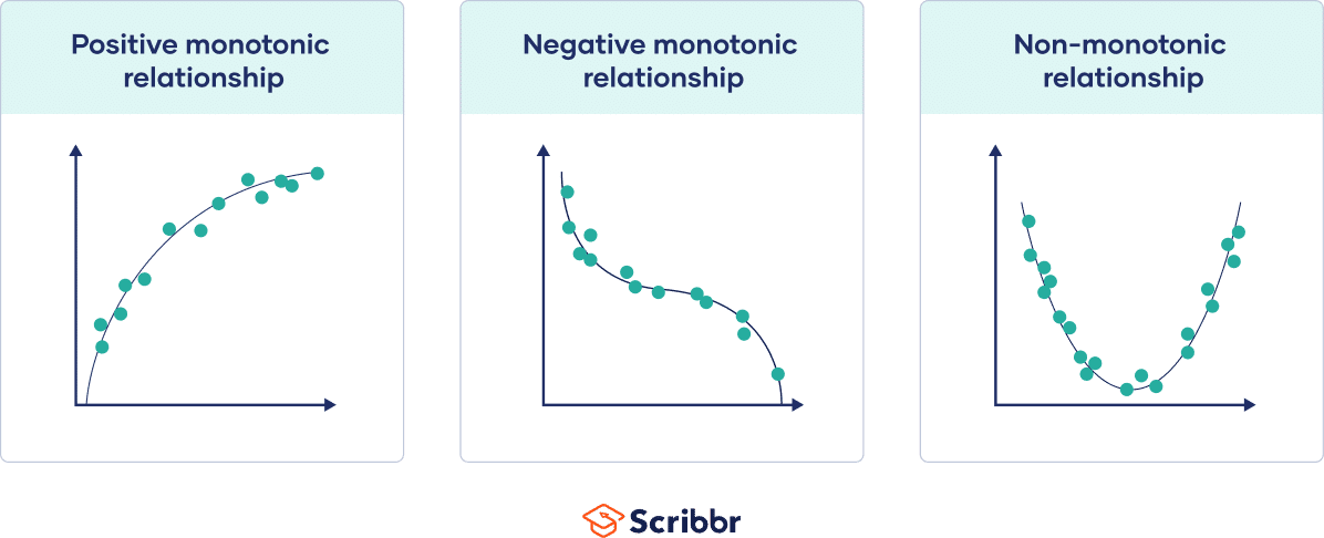 Graphs showing a positive, negative, and zero monotonic relationship