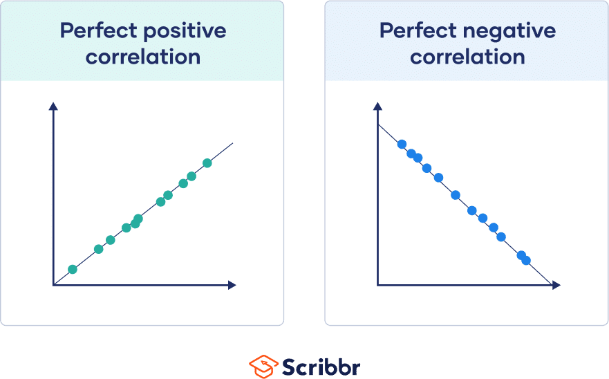 Perfect positive and perfect negative correlations, with all dots sitting on a line