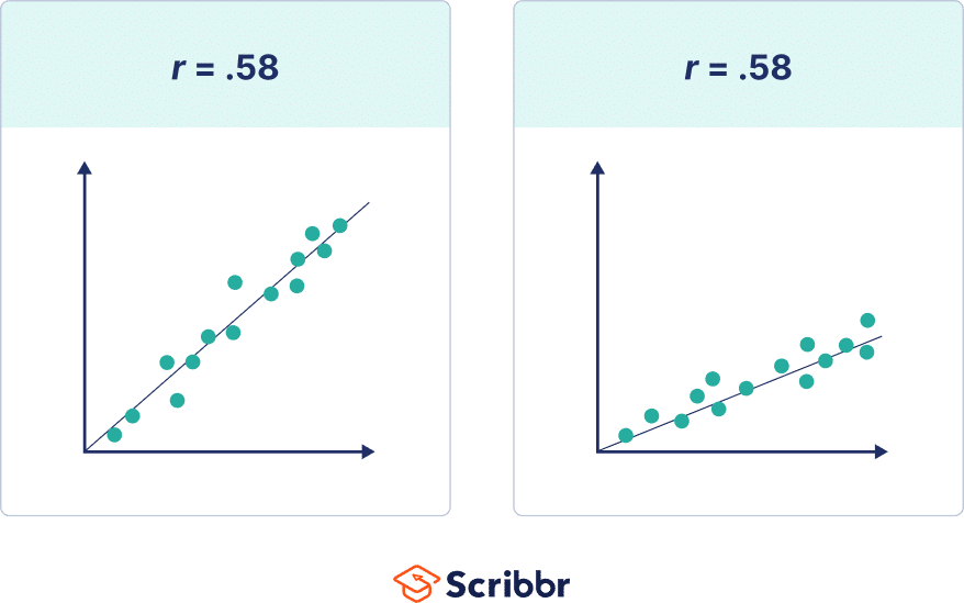 Two positive correlations with the same correlation coefficient but different slopes