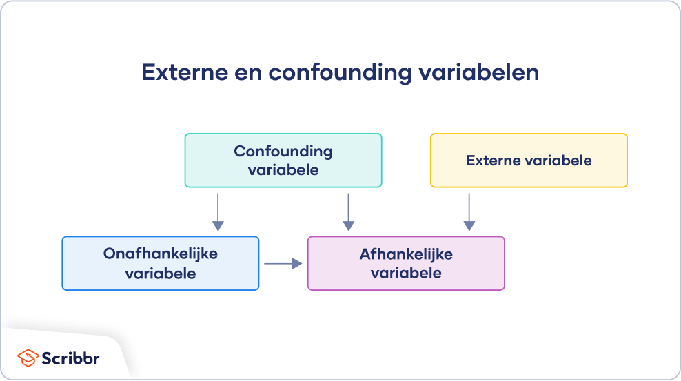 Externe en confounding variabelen