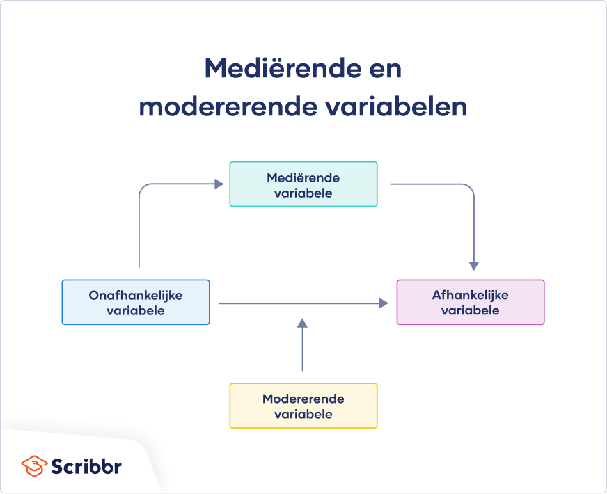 Mediërende en modererende variabelen