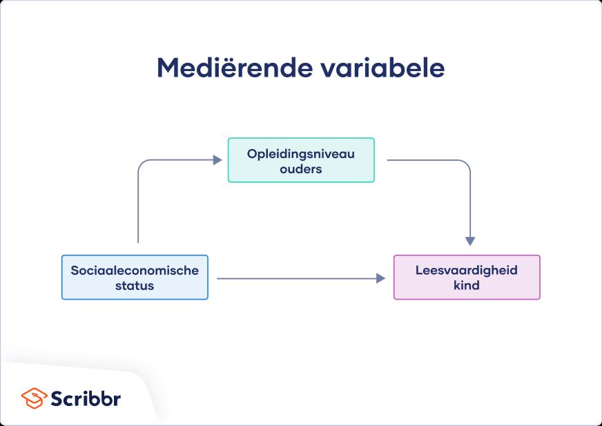 Voorbeeld van Mediërende variabele