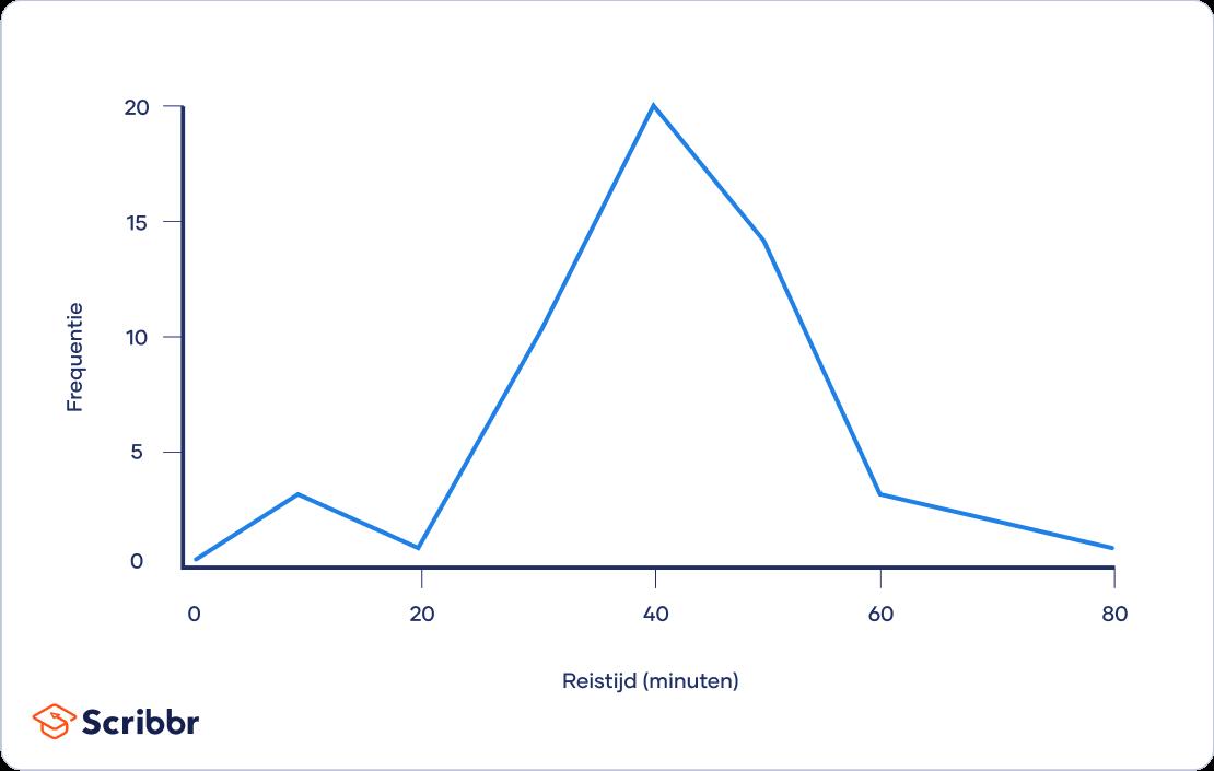 Voorbeeldgrafiek ratiodata
