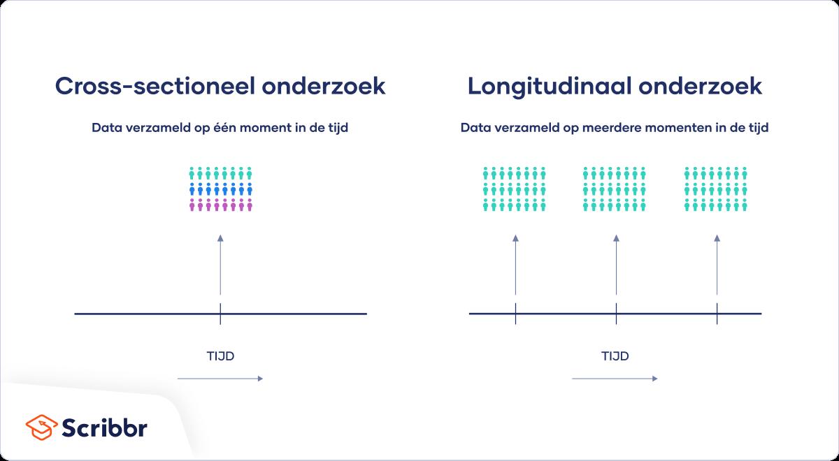 Cross-sectioneel versus longitudinaal onderzoek